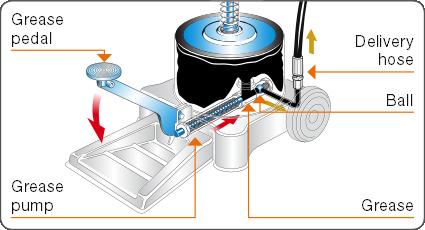Detail-of-foot-pedal-on-grease-pump-Permex-Raasm
