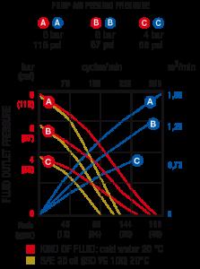 Pump-curves-series-1000-AB-1-to-1-diaphragm-pump-170-litres-per-min-Permex-Raasm