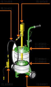 Part-numbers-mobile-grease-kits-12-30kg-kegs-2-wheel-trolley-Permex-Raasm