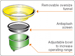 Detail-advantages-oil-drainer-bowl-anti-splash-screen-Permex-Raasm