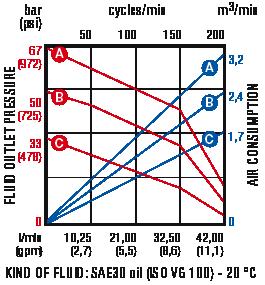 Pump-curve-series1200-industrial-pump-Permex-Raasm