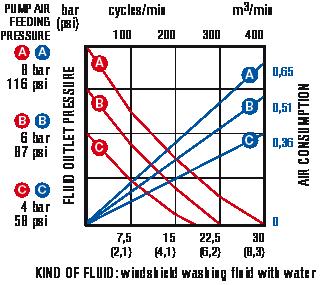 Pump-curve-stainless-divorced-air-motor-transfer-Permex-Raasm
