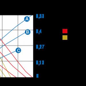 Detail-adblue-pump-curve