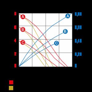 series-120ab-curve-data
