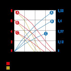 series-120ppab-curve-data