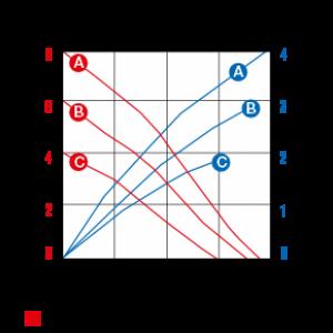 series-2000ab-curve-data
